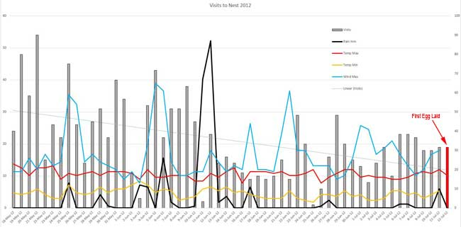 Graph of nest visits 2012